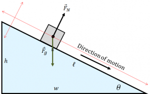 Inclined plane with object and tilted coordinate system.