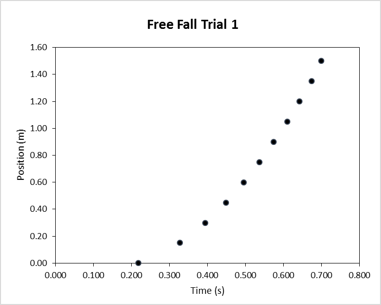 A minimal graph of free fall data.