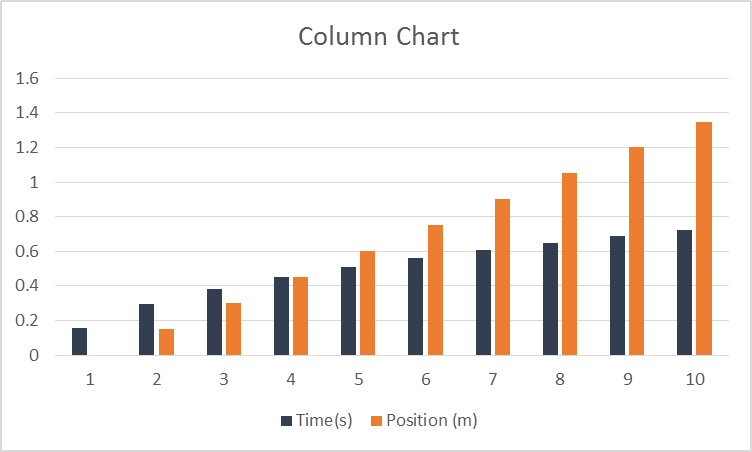 Column Chart made in Microsoft Excel 2013 using the default settings.