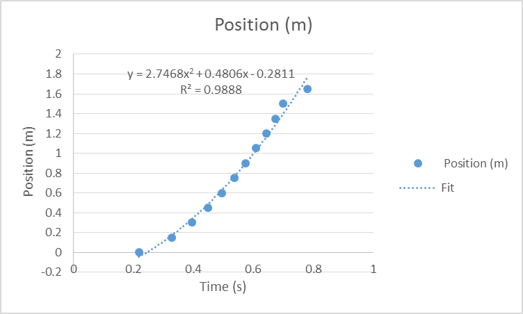 Slightly formatted graph of an object in free fall.