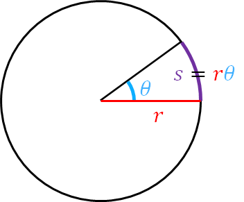 The arclength of a partial circle is related to the angle and the radius.
