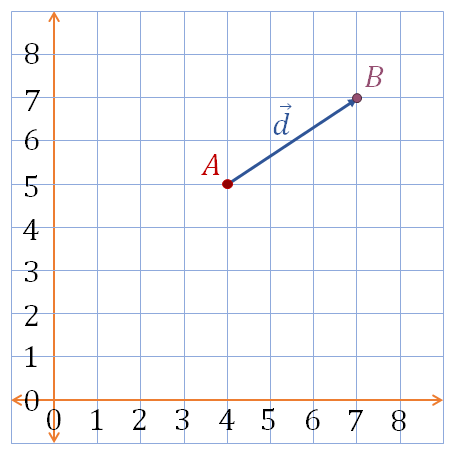 displacement using ordered pairs